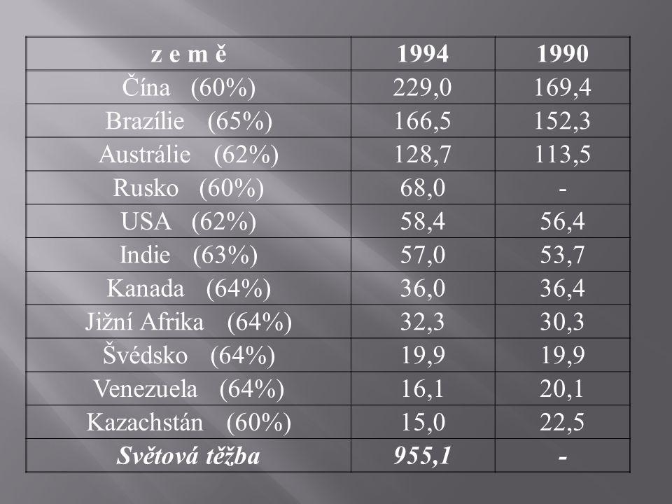 z e m ě 1994. 1990. Čína (60%) 229,0. 169,4. Brazílie (65%) 166,5. 152,3. Austrálie (62%)
