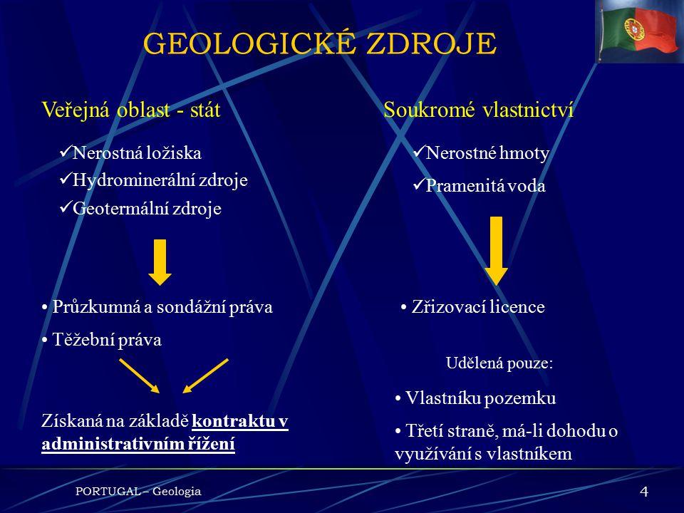 GEOLOGICKÉ ZDROJE Veřejná oblast - stát Soukromé vlastnictví