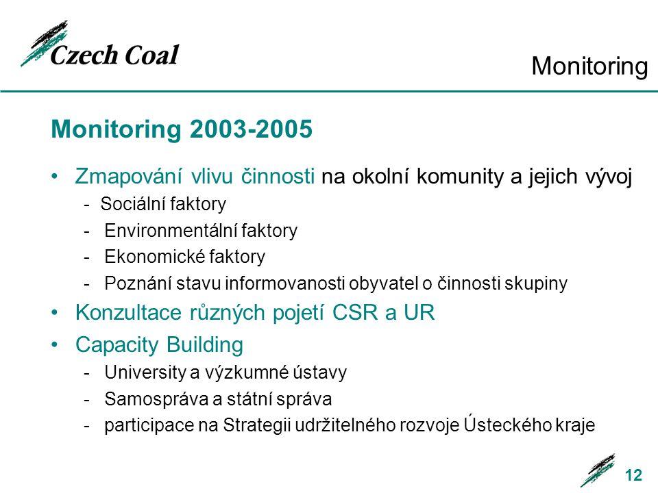Monitoring Monitoring 2003-2005