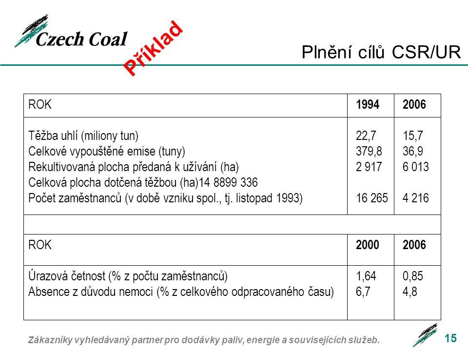 Příklad Plnění cílů CSR/UR ROK 1994 2006
