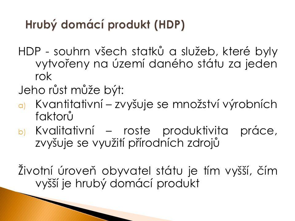Hrubý domácí produkt (HDP)