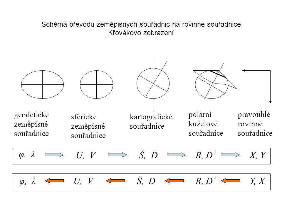 φ, λ U, V Š, D R, D´ X, Y φ, λ U, V Š, D R, D´ Y, X geodetické