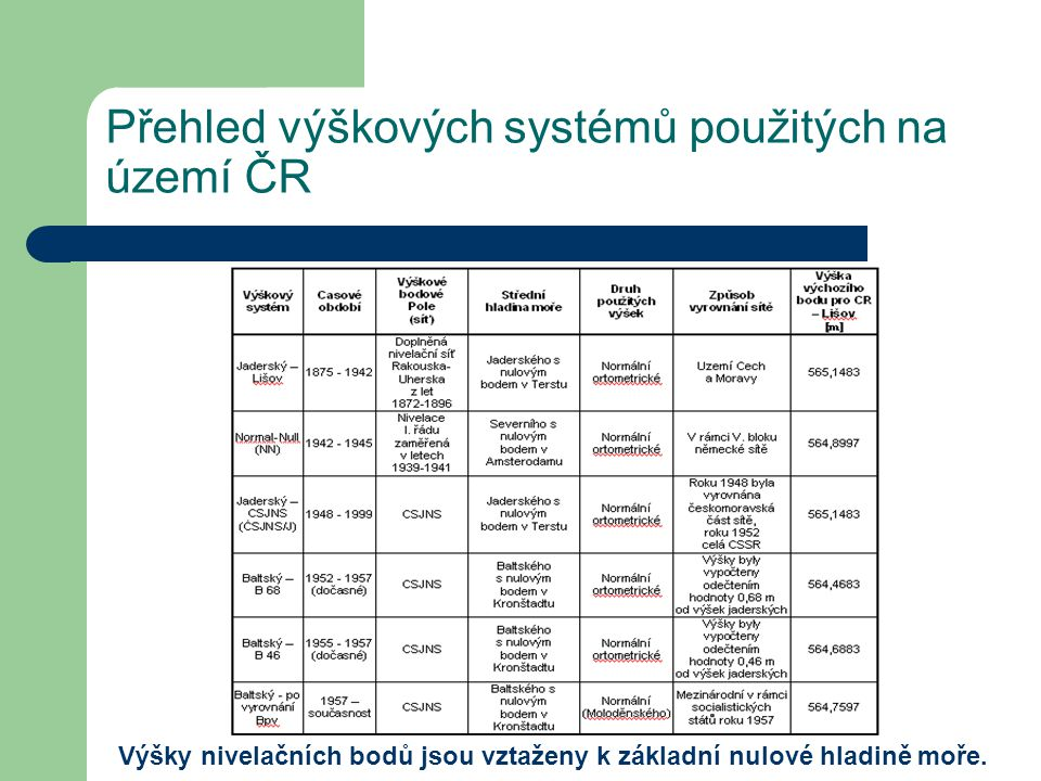 Přehled výškových systémů použitých na území ČR