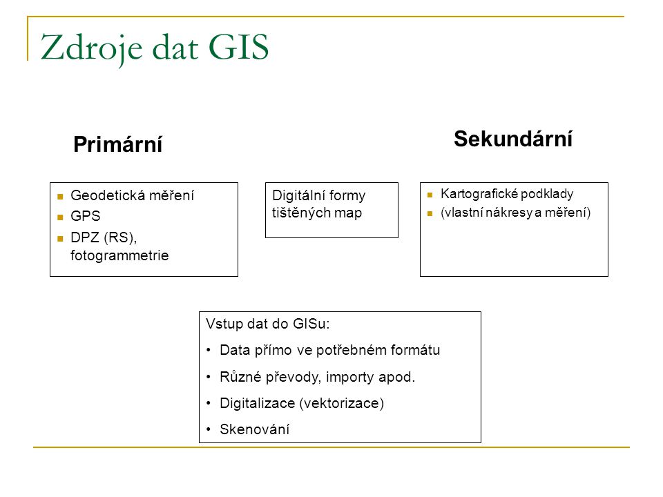 Zdroje dat GIS Sekundární Primární Geodetická měření GPS