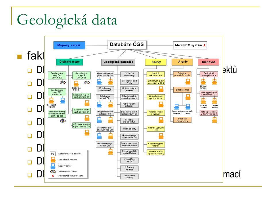 Geologická data faktografické databáze