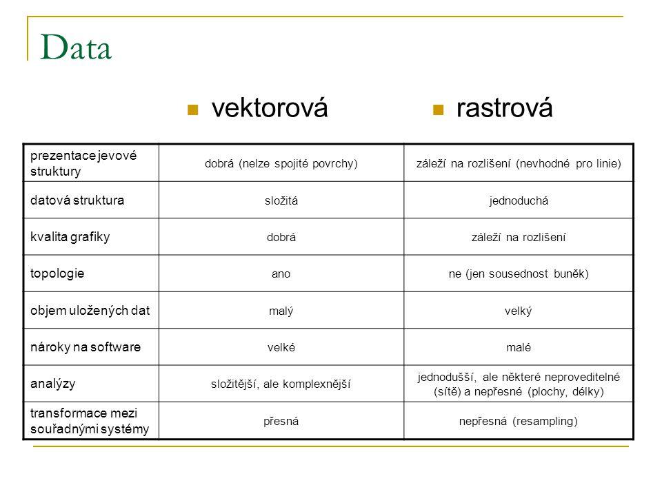 Data vektorová rastrová prezentace jevové struktury datová struktura