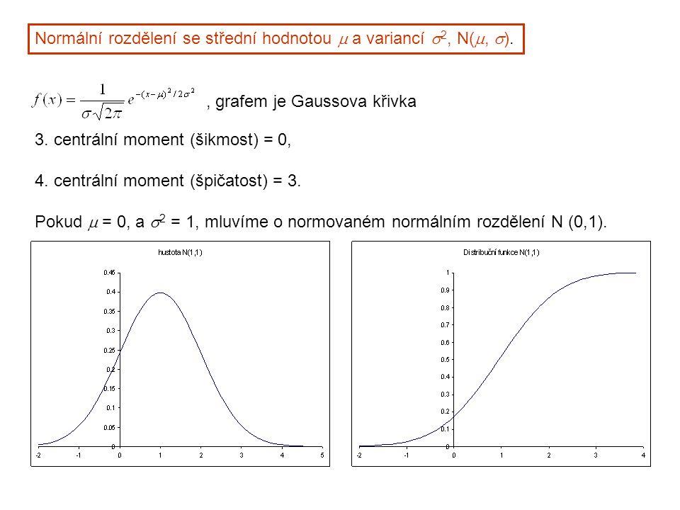 Normální rozdělení se střední hodnotou m a variancí s2, N(m, s).