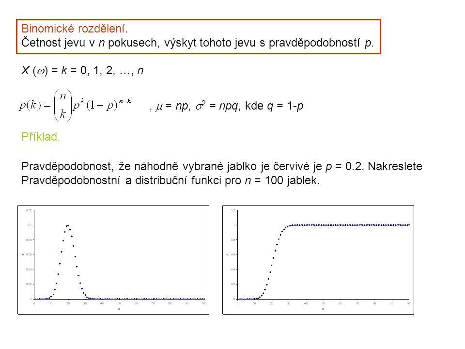 Binomické rozdělení. Četnost jevu v n pokusech, výskyt tohoto jevu s pravděpodobností p. X (w) = k = 0, 1, 2, …, n.