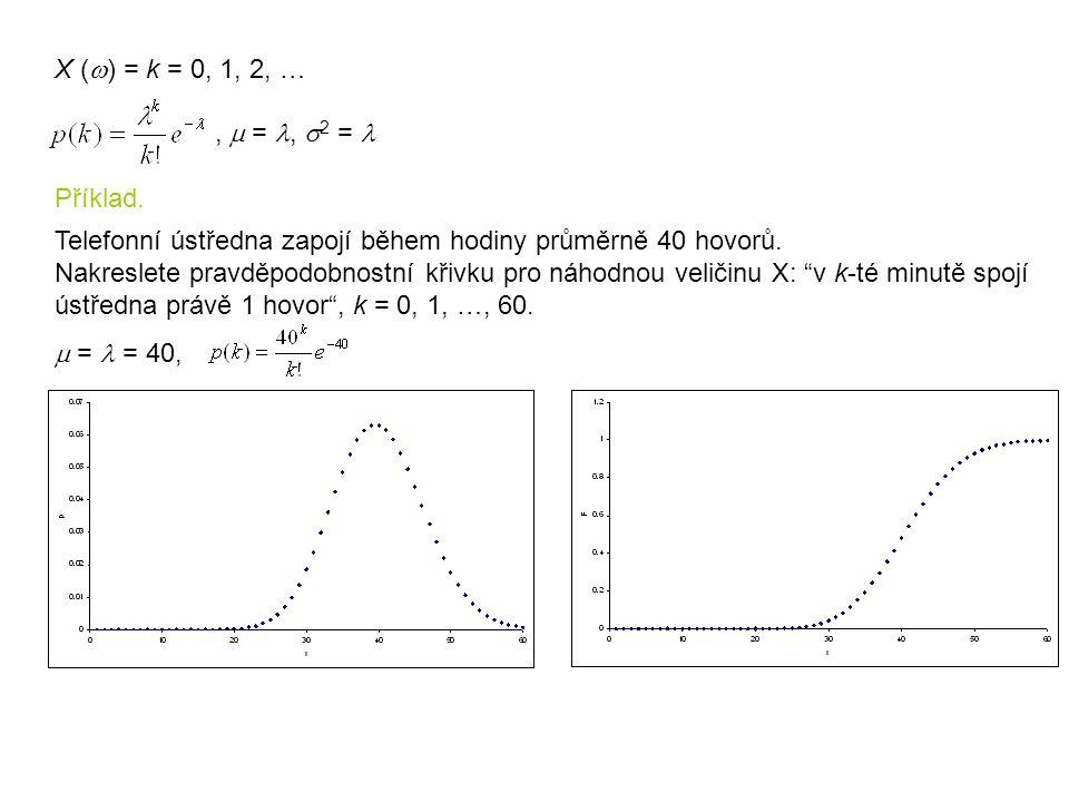X (w) = k = 0, 1, 2, … , m = l, s2 = l. Příklad.