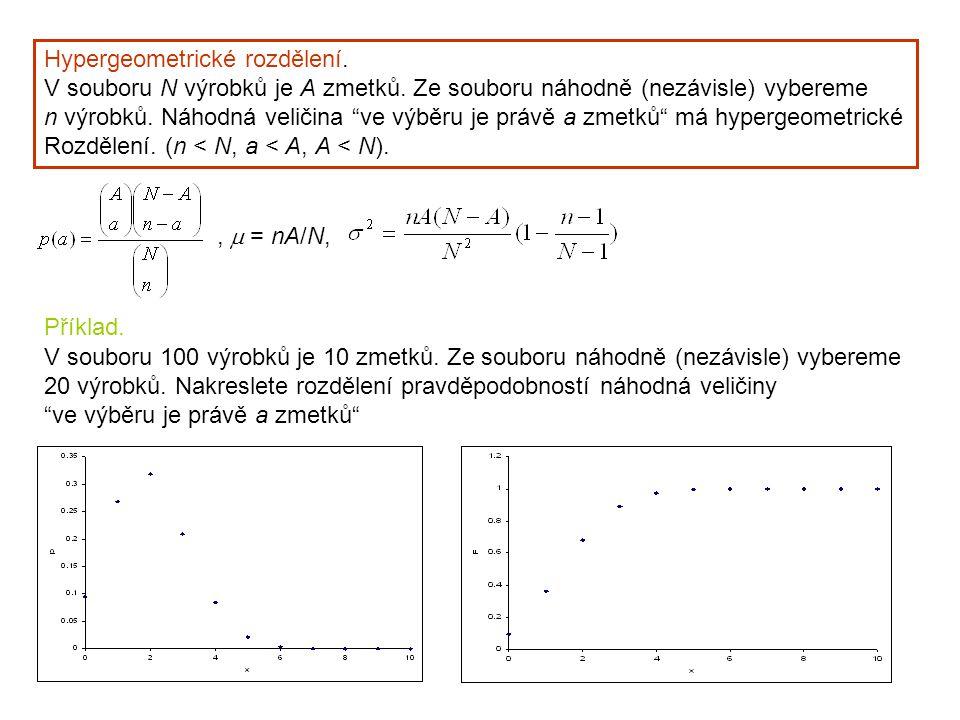 Hypergeometrické rozdělení.