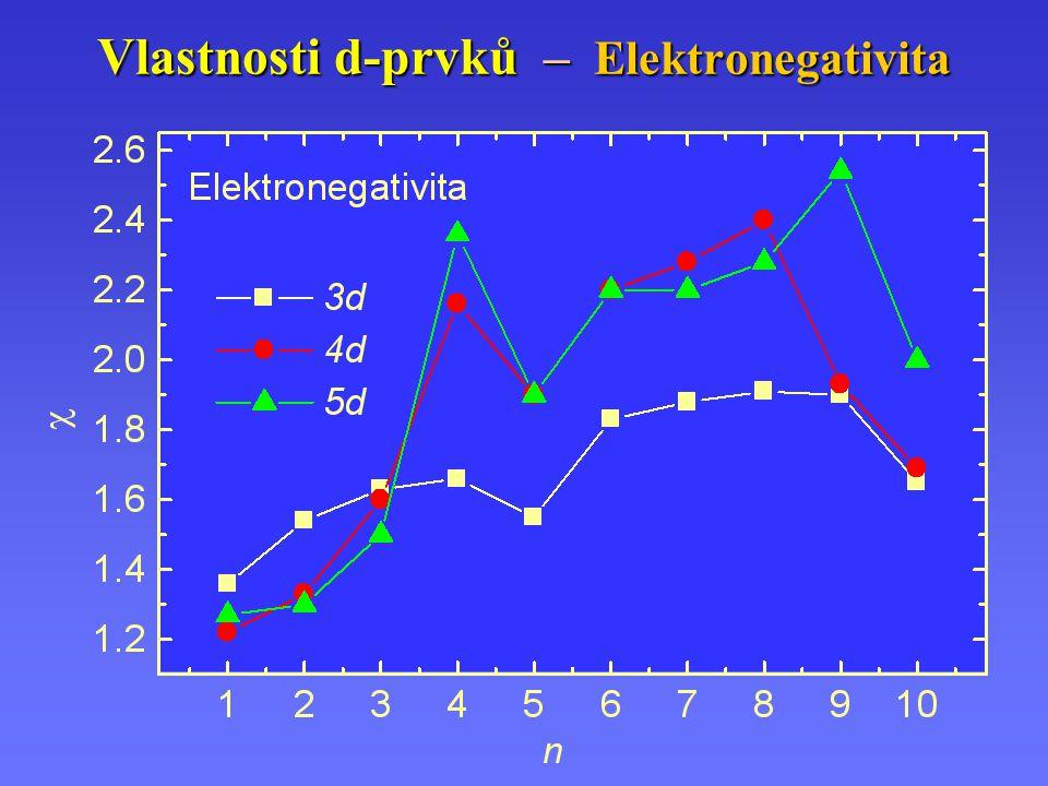 Vlastnosti d-prvků – Elektronegativita