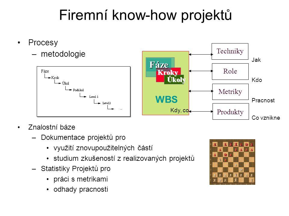 Firemní know-how projektů