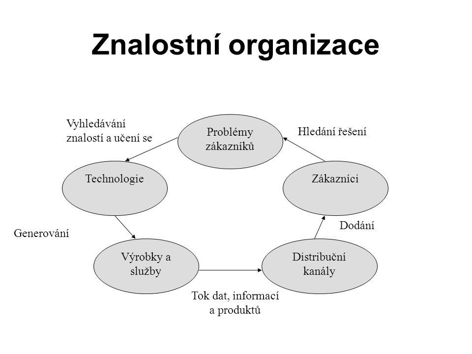 Znalostní organizace Problémy zákazníků Technologie Výrobky a služby