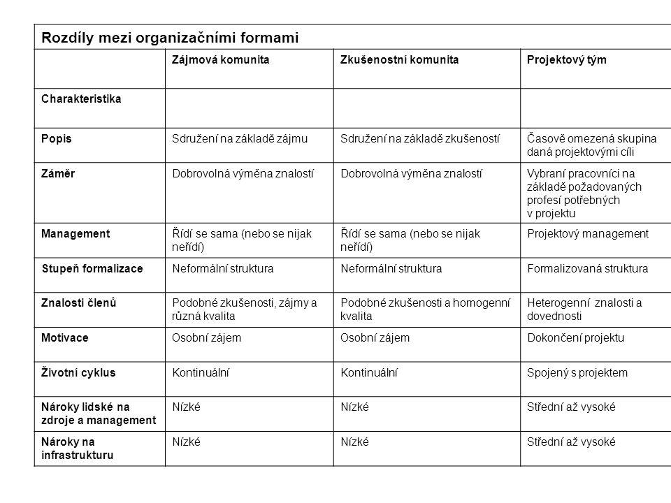 Rozdíly mezi organizačními formami