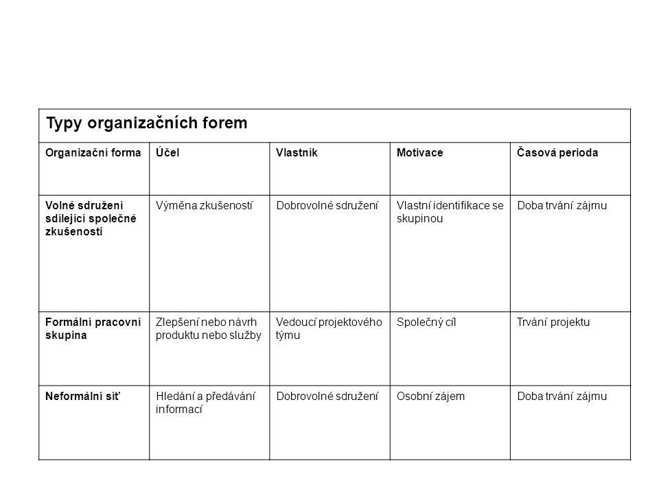 Typy organizačních forem