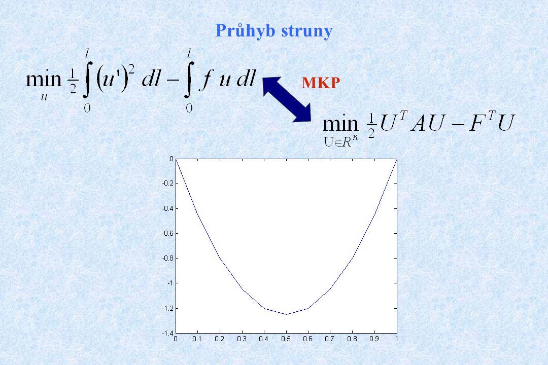 Průhyb struny MKP