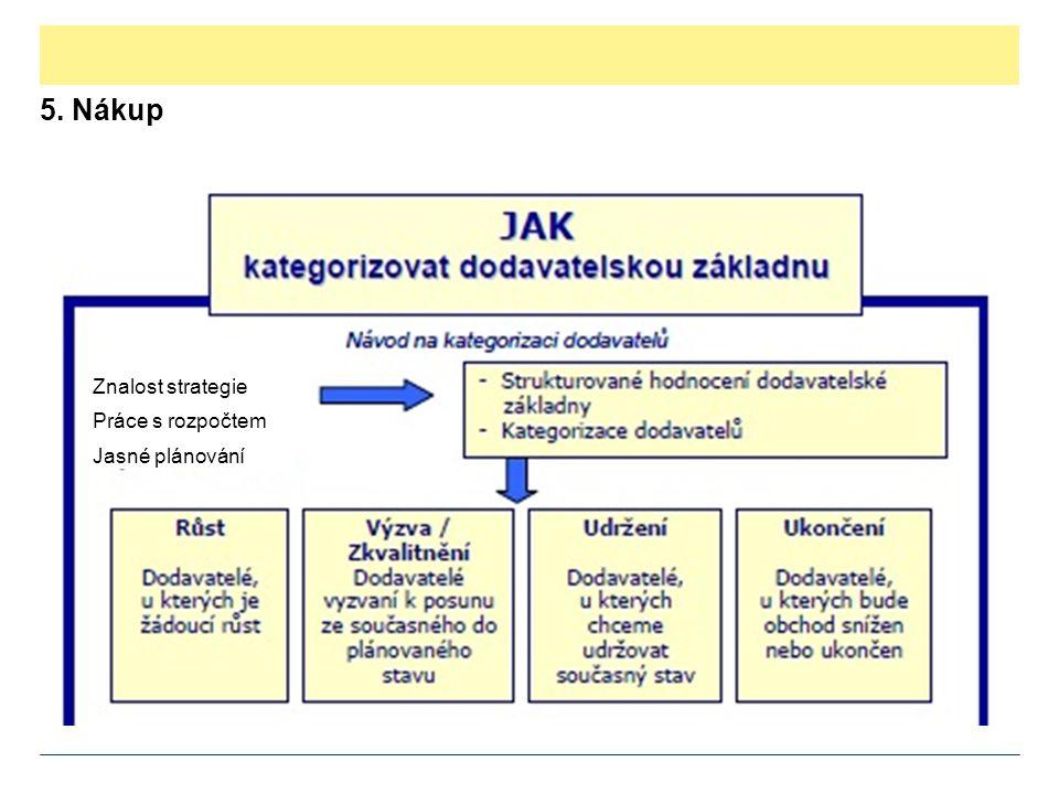 5. Nákup Znalost strategie Práce s rozpočtem Jasné plánování