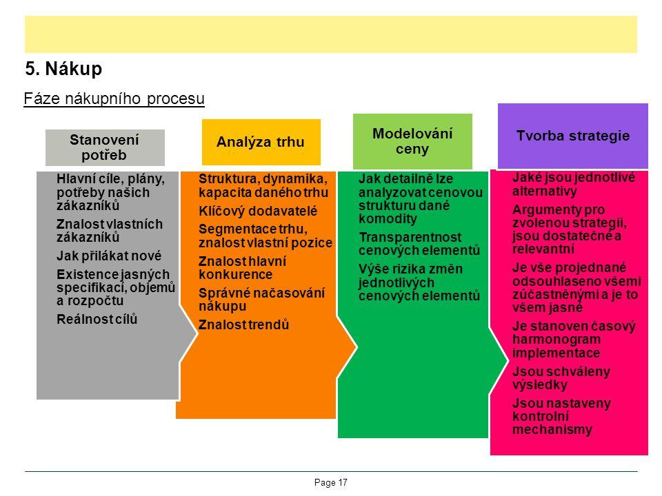 5. Nákup Fáze nákupního procesu Tvorba strategie Modelování ceny