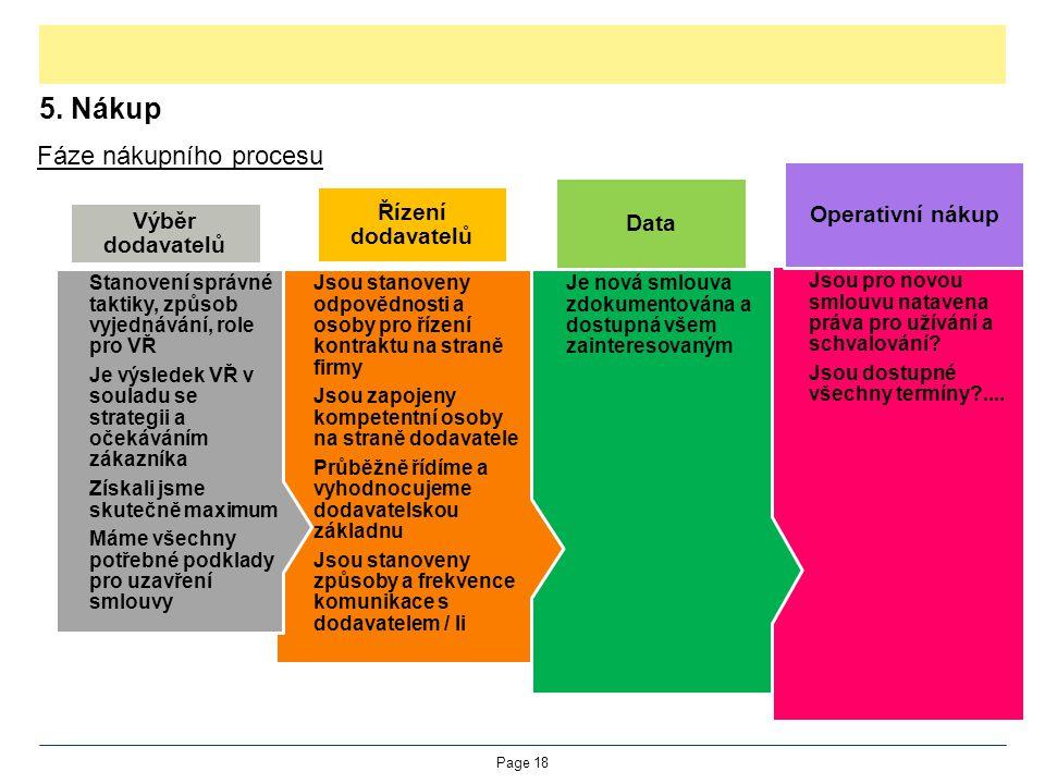5. Nákup Fáze nákupního procesu Operativní nákup Řízení dodavatelů
