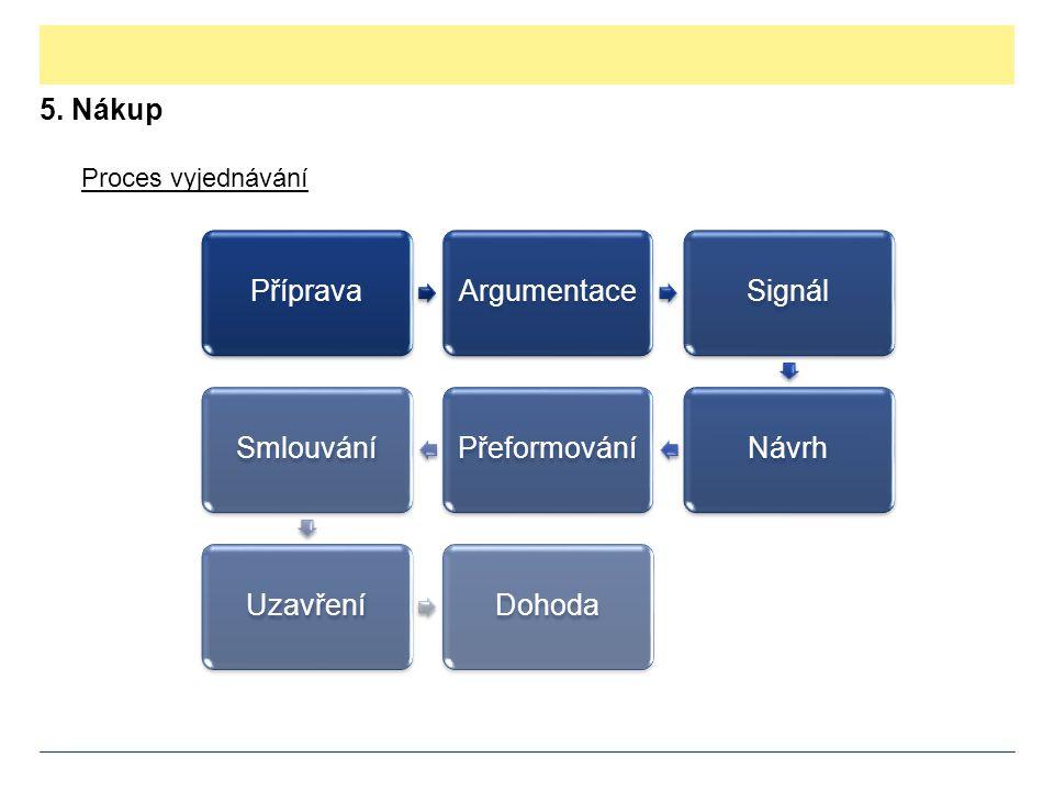 5. Nákup Proces vyjednávání Příprava Argumentace Signál Návrh