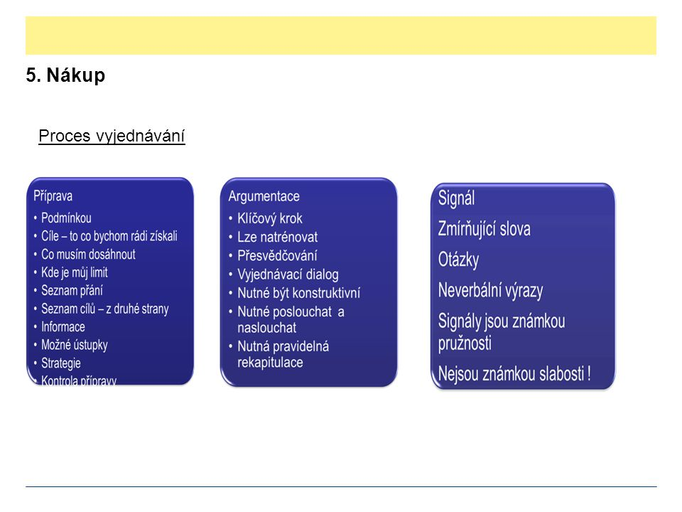 5. Nákup Proces vyjednávání
