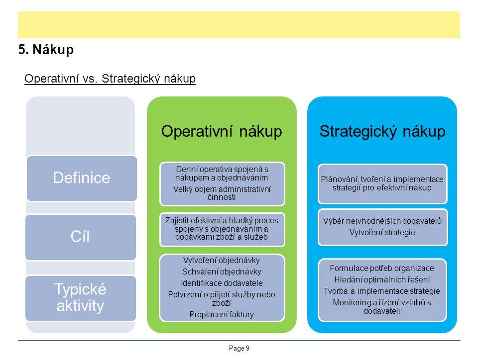 Definice Cíl Typické aktivity Operativní nákup Strategický nákup