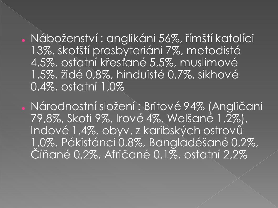 Náboženství : anglikáni 56%, římští katolíci 13%, skotští presbyteriáni 7%, metodisté 4,5%, ostatní křesťané 5,5%, muslimové 1,5%, židé 0,8%, hinduisté 0,7%, sikhové 0,4%, ostatní 1,0%