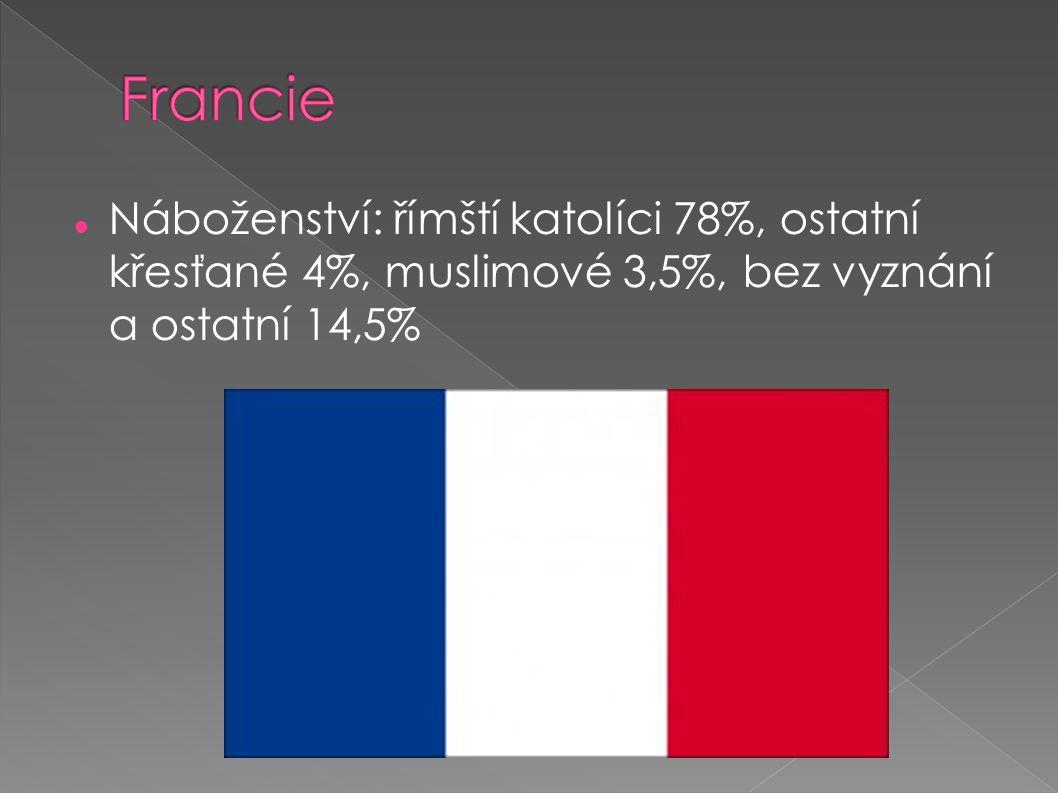 Francie Náboženství: římští katolíci 78%, ostatní křesťané 4%, muslimové 3,5%, bez vyznání a ostatní 14,5%
