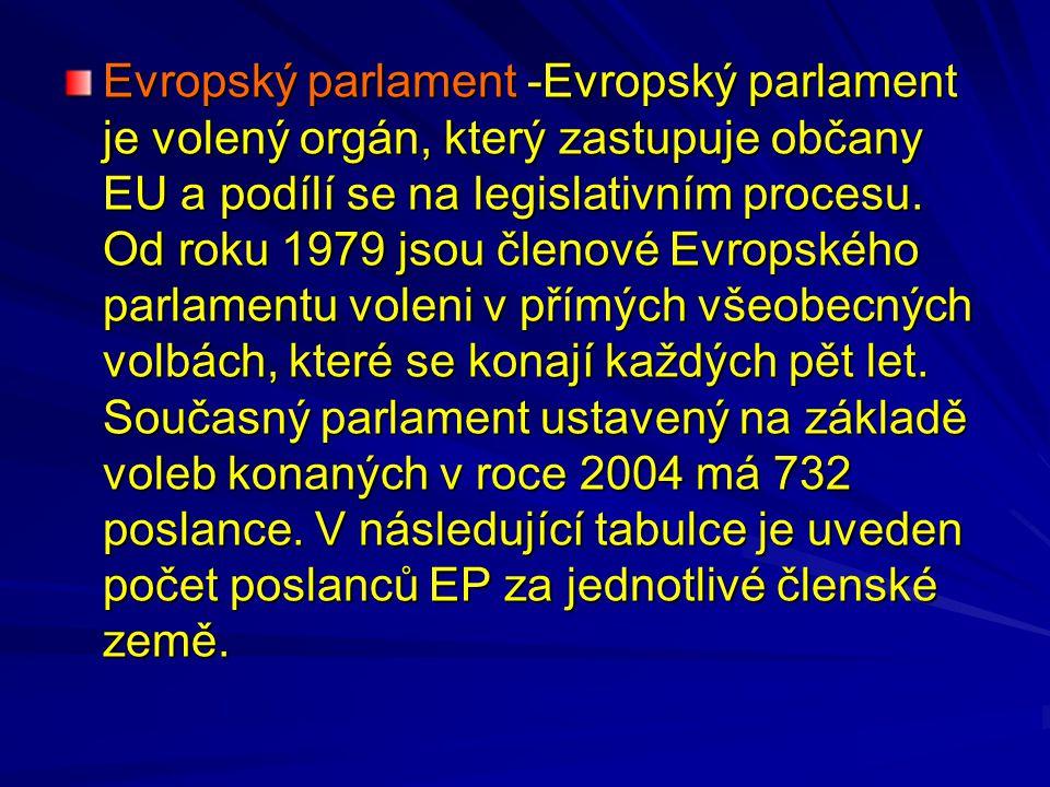Evropský parlament -Evropský parlament je volený orgán, který zastupuje občany EU a podílí se na legislativním procesu.