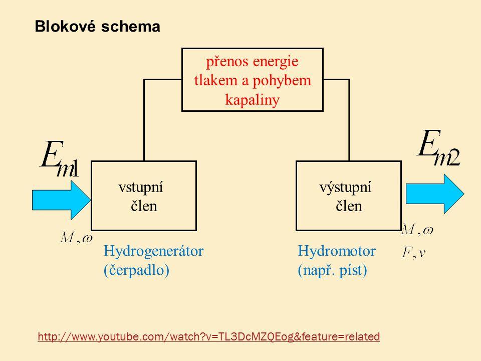 Blokové schema vstupní člen výstupní přenos energie tlakem a pohybem