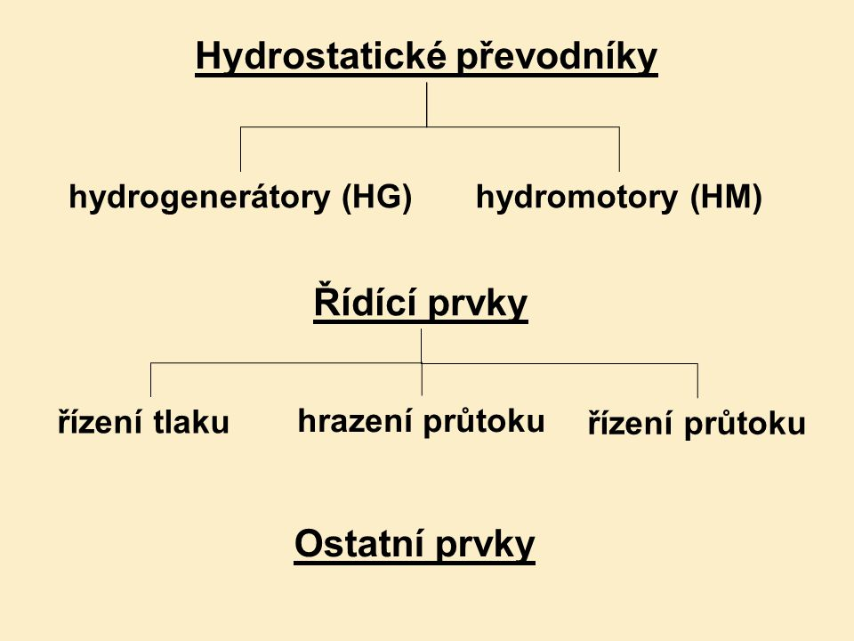 Hydrostatické převodníky