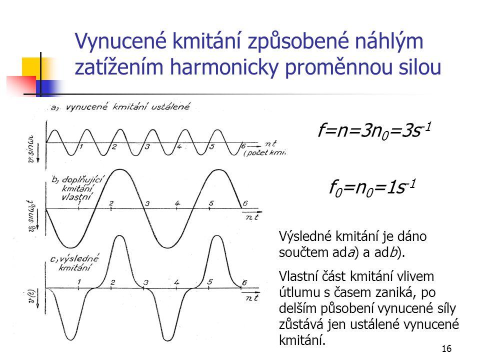 Vynucené kmitání způsobené náhlým zatížením harmonicky proměnnou silou