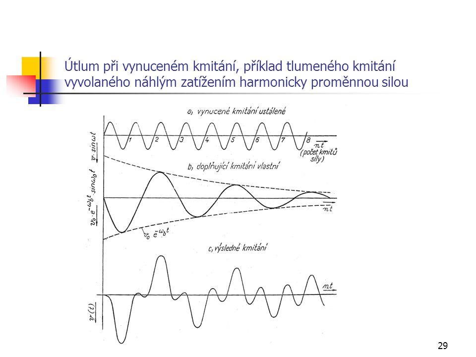 Útlum při vynuceném kmitání, příklad tlumeného kmitání vyvolaného náhlým zatížením harmonicky proměnnou silou