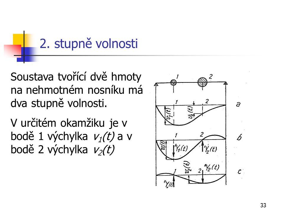 2. stupně volnosti Soustava tvořící dvě hmoty na nehmotném nosníku má dva stupně volnosti.