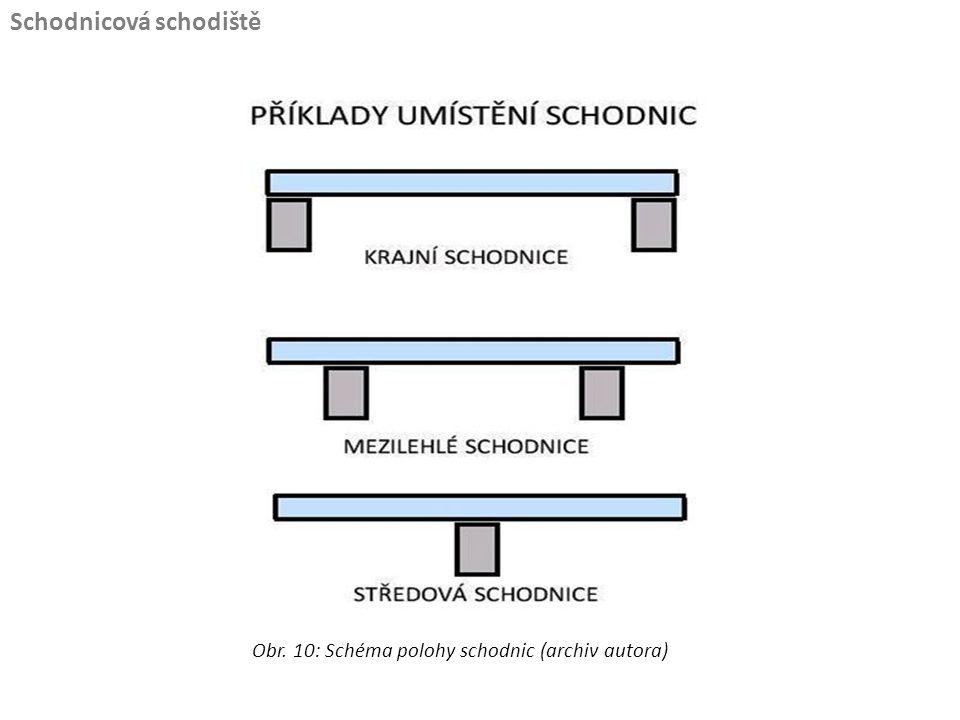 Obr. 10: Schéma polohy schodnic (archiv autora)