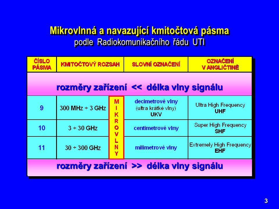 Mikrovlnná a navazující kmitočtová pásma podle Radiokomunikačního řádu UTI