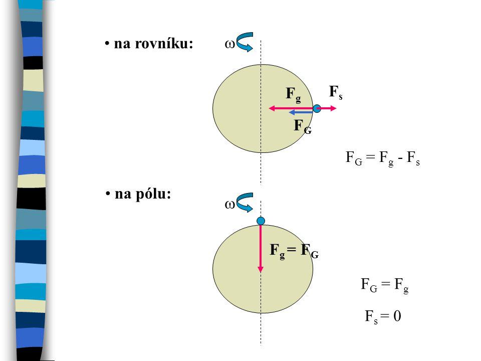 na rovníku:  Fg Fs FG FG = Fg - Fs na pólu:  Fg = FG FG = Fg Fs = 0