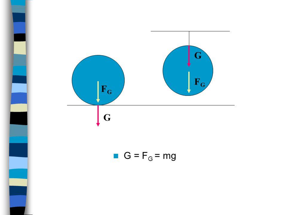 G FG FG G G = FG = mg