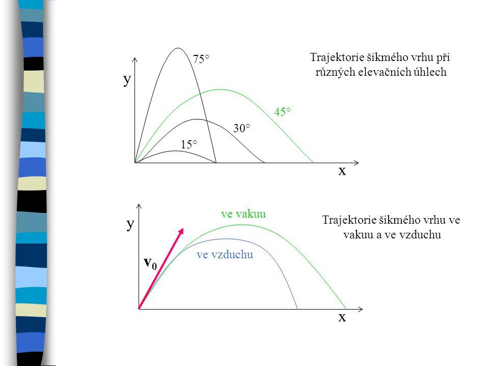 y x y v0 x Trajektorie šikmého vrhu při 75° různých elevačních úhlech
