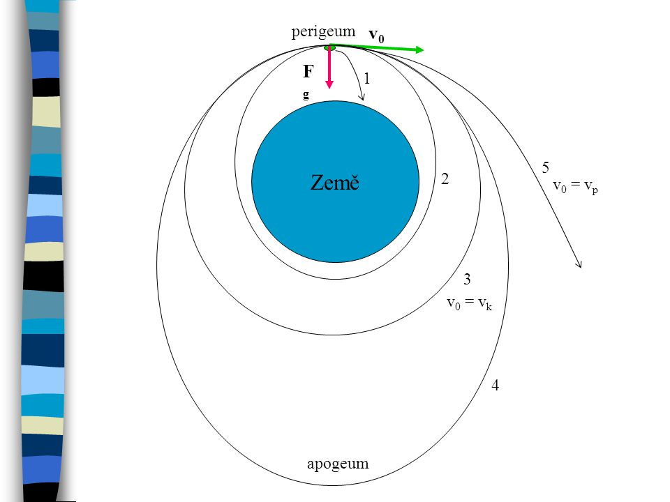perigeum v0 Fg 1 Země 5 2 v0 = vp 3 v0 = vk 4 apogeum