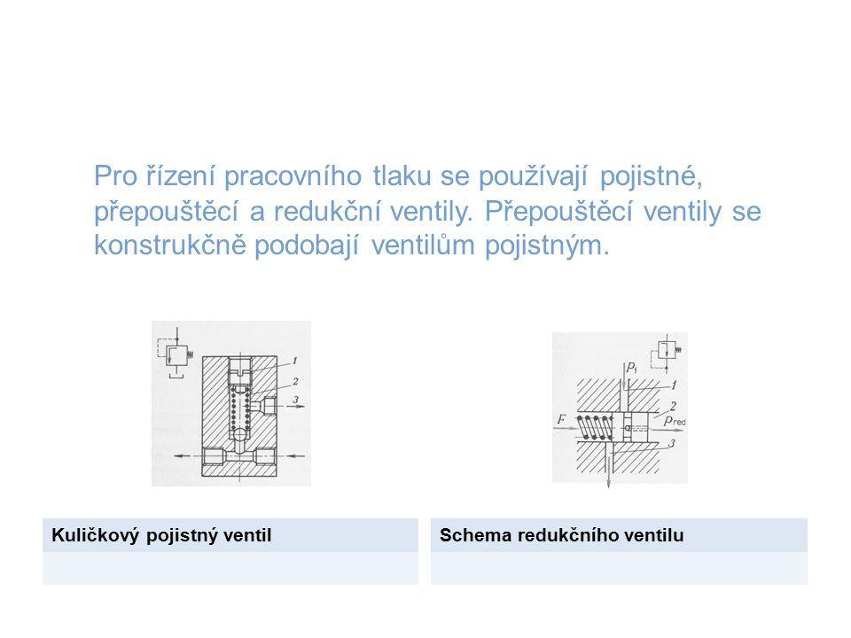 Pro řízení pracovního tlaku se používají pojistné, přepouštěcí a redukční ventily. Přepouštěcí ventily se konstrukčně podobají ventilům pojistným.