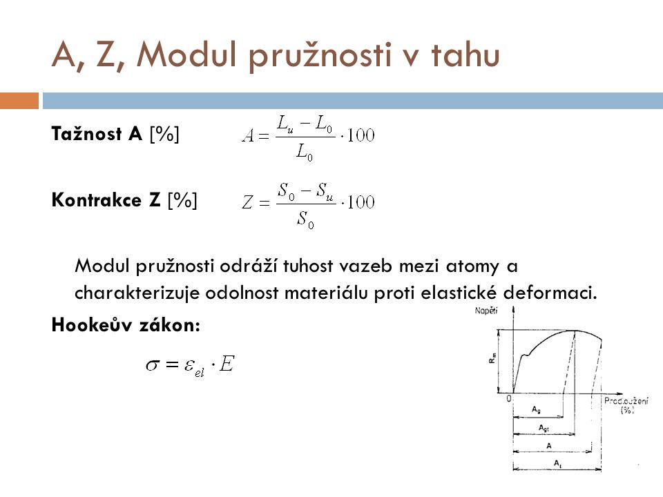 A, Z, Modul pružnosti v tahu