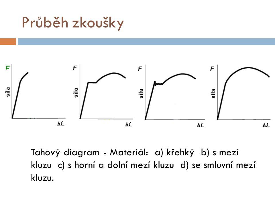 Průběh zkoušky Tahový diagram - Materiál: a) křehký b) s mezí kluzu c) s horní a dolní mezí kluzu d) se smluvní mezí kluzu.