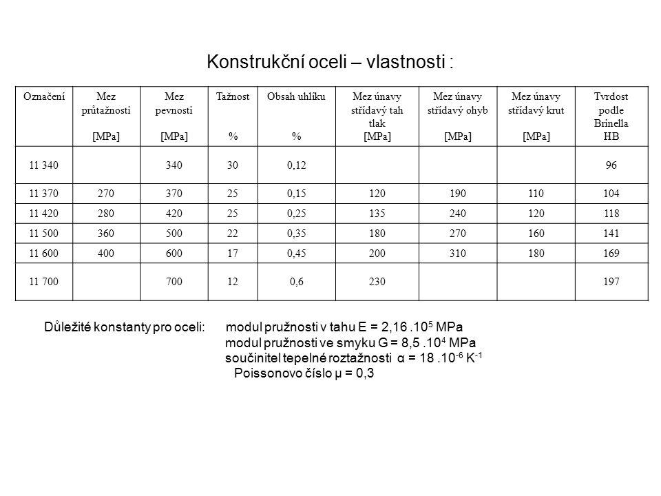 Konstrukční oceli – vlastnosti :