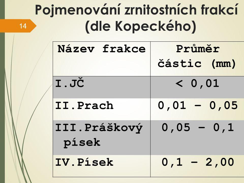 Pojmenování zrnitostních frakcí (dle Kopeckého)