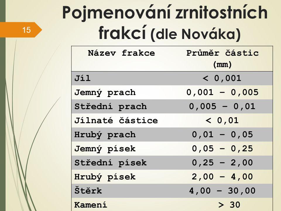 Pojmenování zrnitostních frakcí (dle Nováka)