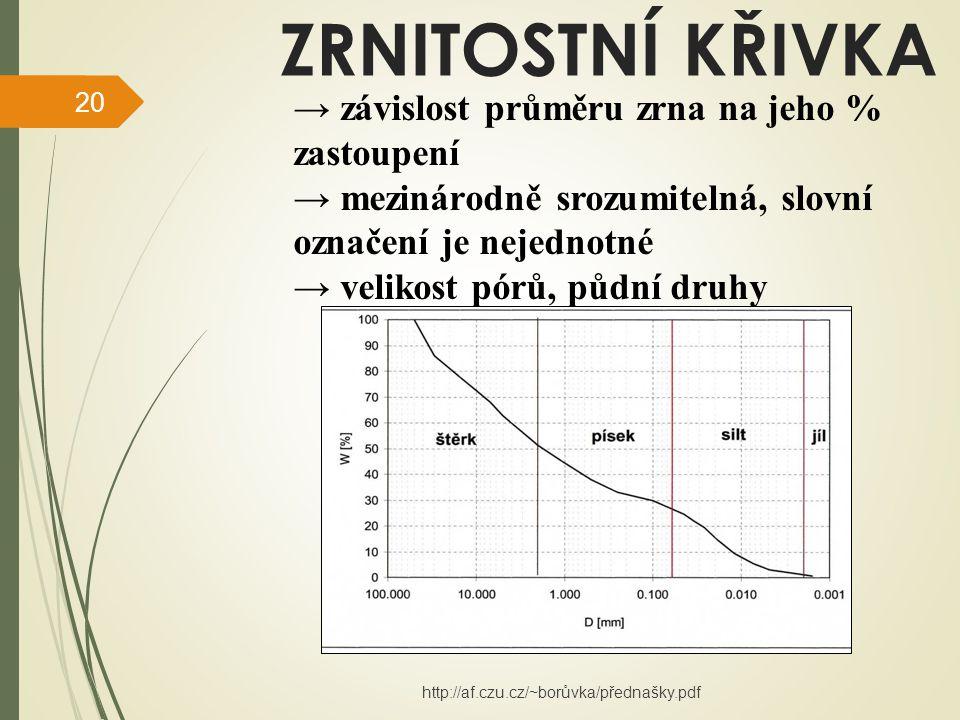 ZRNITOSTNÍ KŘIVKA → závislost průměru zrna na jeho % zastoupení