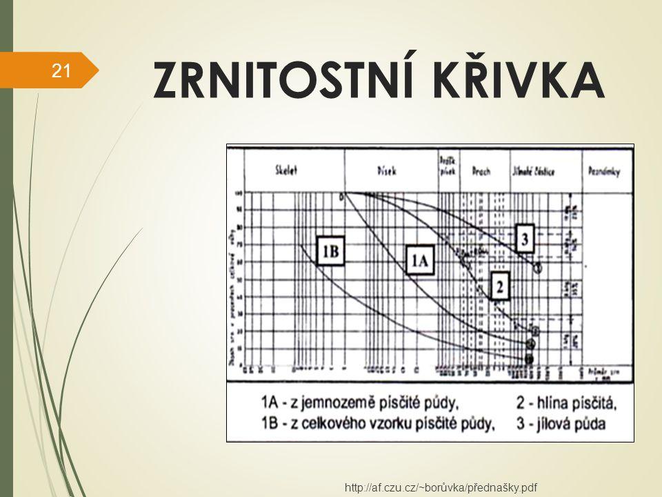 ZRNITOSTNÍ KŘIVKA http://af.czu.cz/~borůvka/přednašky.pdf