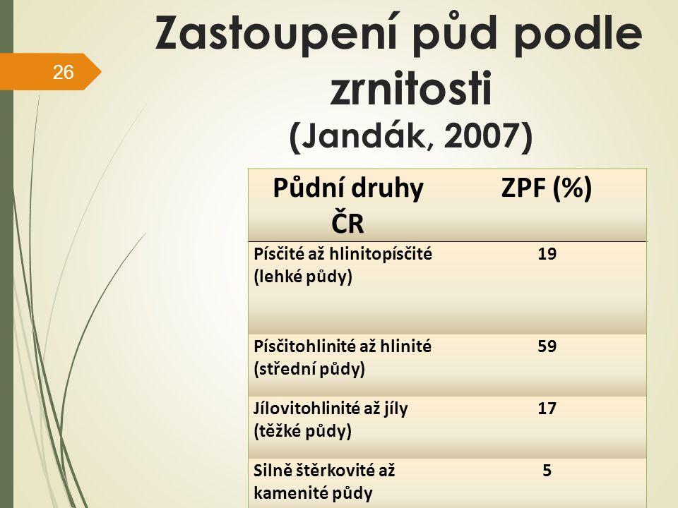 Zastoupení půd podle zrnitosti (Jandák, 2007)