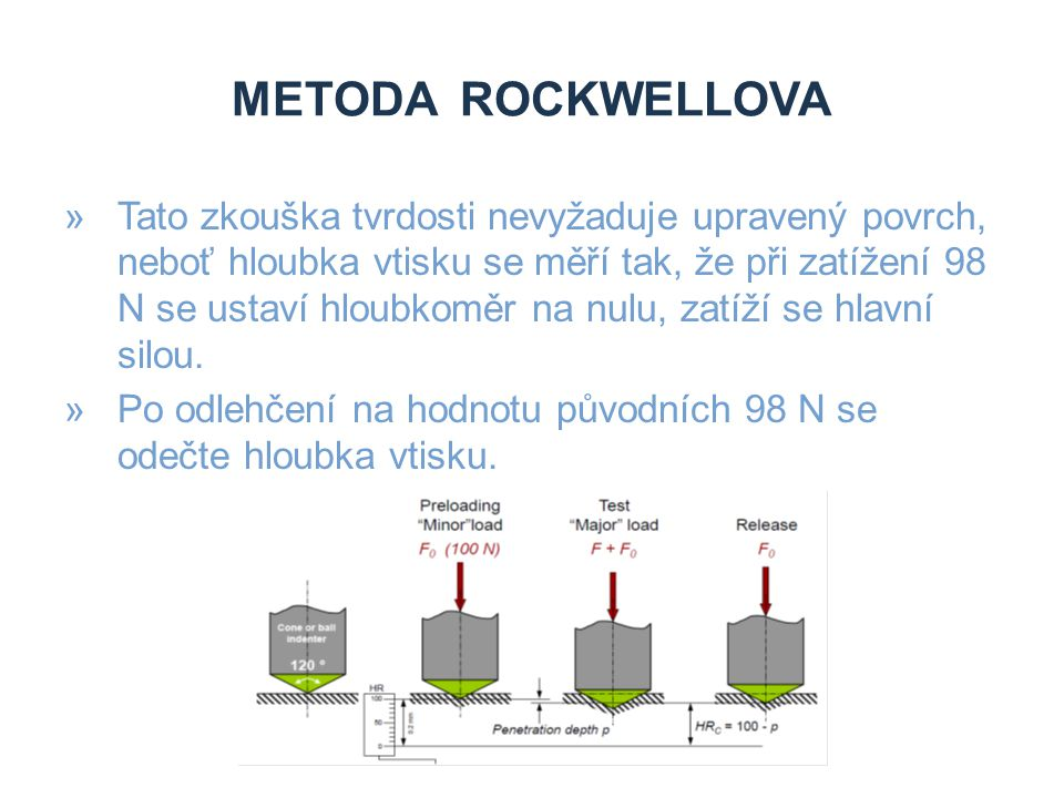 Metoda Rockwellova